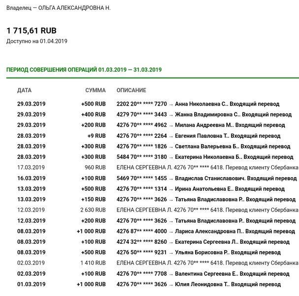 Выписка с карты стерилизации Март 2019 г.